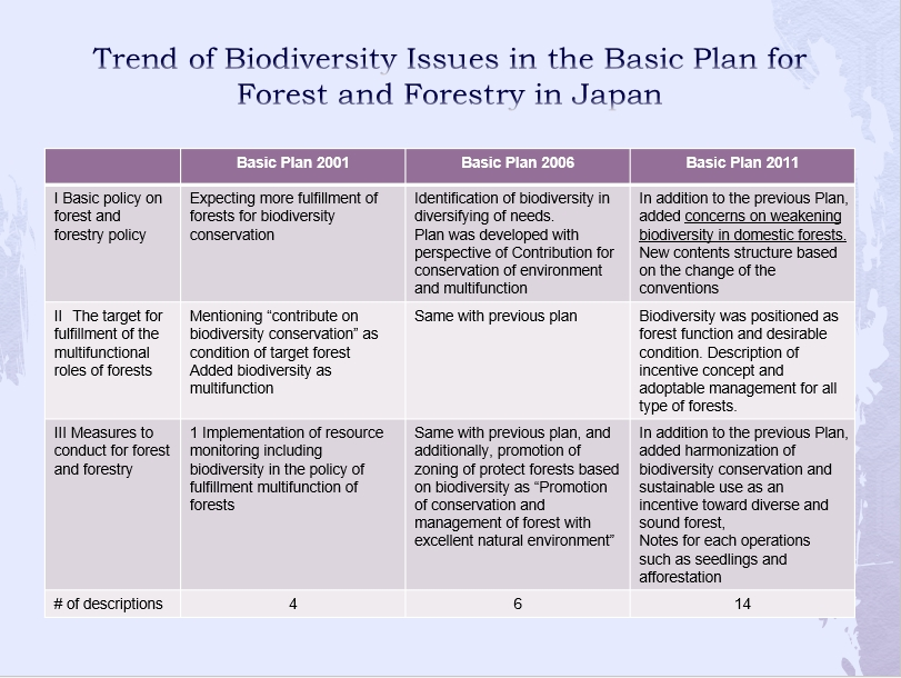 the basic plan for forest and forestry and sustainable forest  in the essay organized the changes of description of biodiversity in the last 3 s basic plan for forest and forestry as shown in the table on the